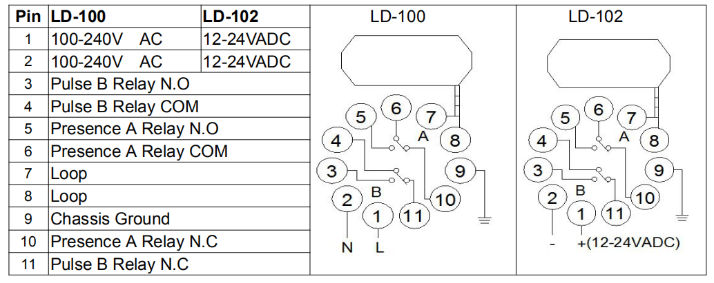 Gate Access Single Channel Loop Detectors Connection Details