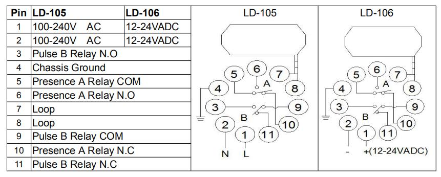 rilevatori di loop per schema elettrico cancello cancello