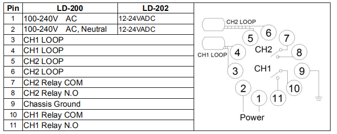 Parameter of Double Channel Loop Detector
