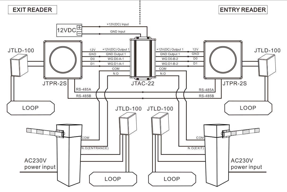 διάγραμμα εγκατάστασης αναγνώστη rfid