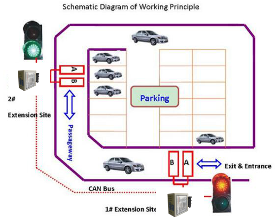 Gate Access Directional Vehicle Loop Detection  use for single way smart traffic light system
