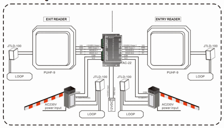 UHF Integrated Long Range Reader Installation