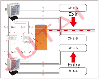 Dual Channel Loop Detector For Gate Drive Mechanisms