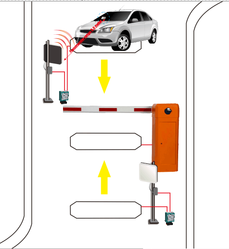 loop detector and UHF reader connection system