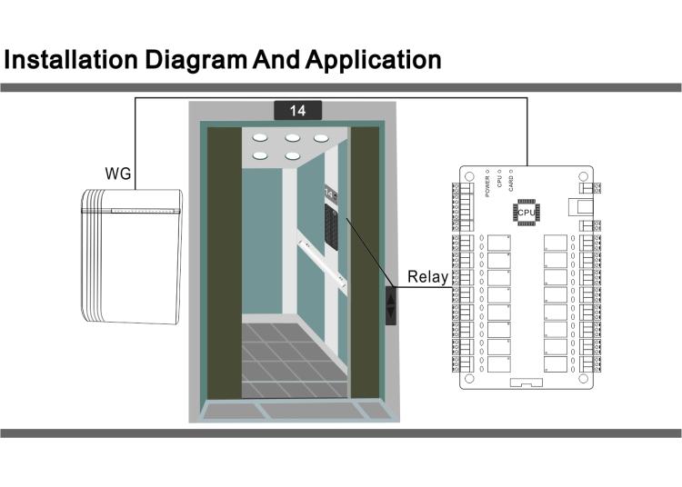 RFID считыватель карт доступа для ворот среднего радиуса действия