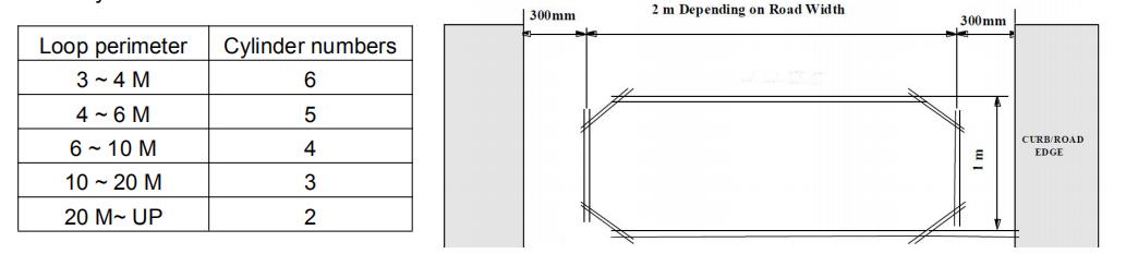 Guida all'installazione della bobina del rivelatore di loop del veicolo