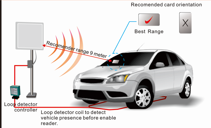 De Whole Long Range UHF Parking Entrance System Installatiehandleiding