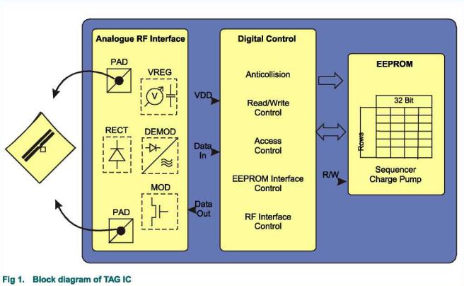 Adesivo / etichetta UHF al sistema di parcheggio a lunga percorrenza