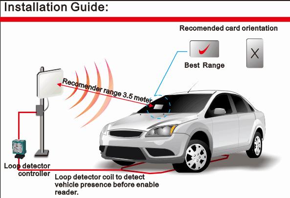 Κάρτες RFID μεγάλης εμβέλειας