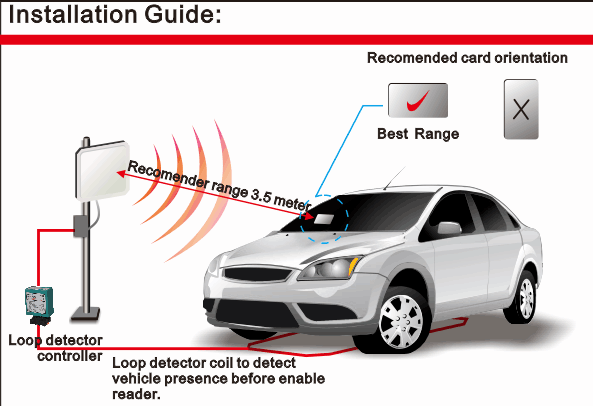 Lange afstand RFID-kaarten