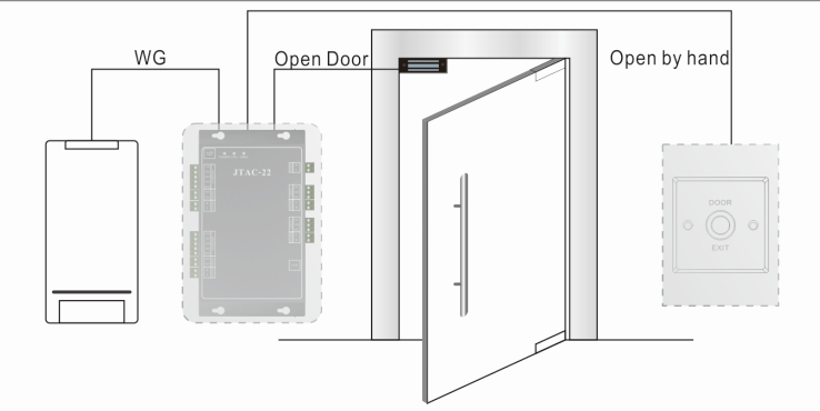 Leitor de acesso livre da porta de 2.6m mãos para o sistema de controle de acesso da porta
