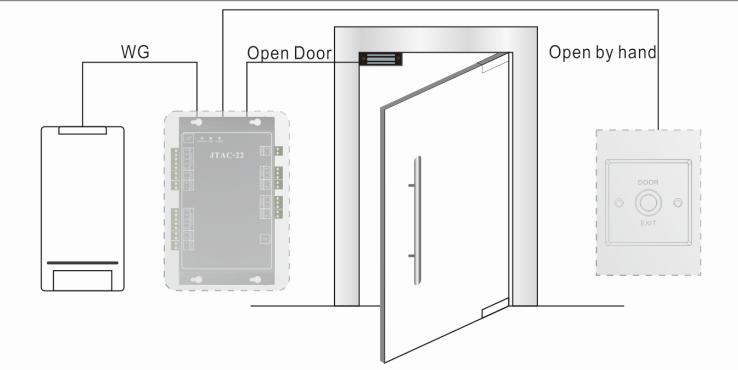 2.6mはゲートのアクセス管理システムのためのハンズフリーのドアアクセスリーダー
