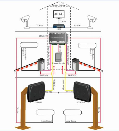 Η διάταξη όλου του συστήματος για μία είσοδο και μία διέξοδος 130cm μακράς εμβέλειας