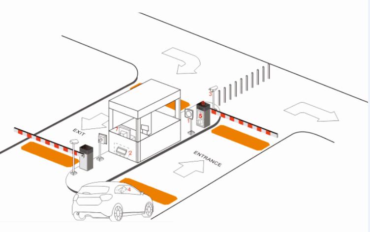 Contrôleur de réseau pour système de porte de barrière active de mains de longue portée de 15-25M