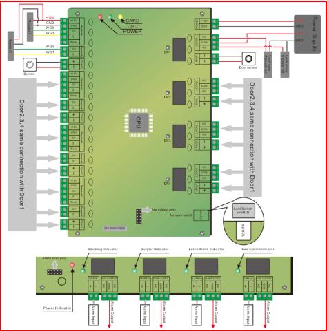 Details zur Verbindung des Türzugriffskontrollnetzwerks
