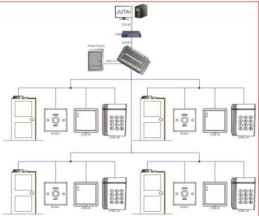 Vier Relais-Zugangskontrolltafel